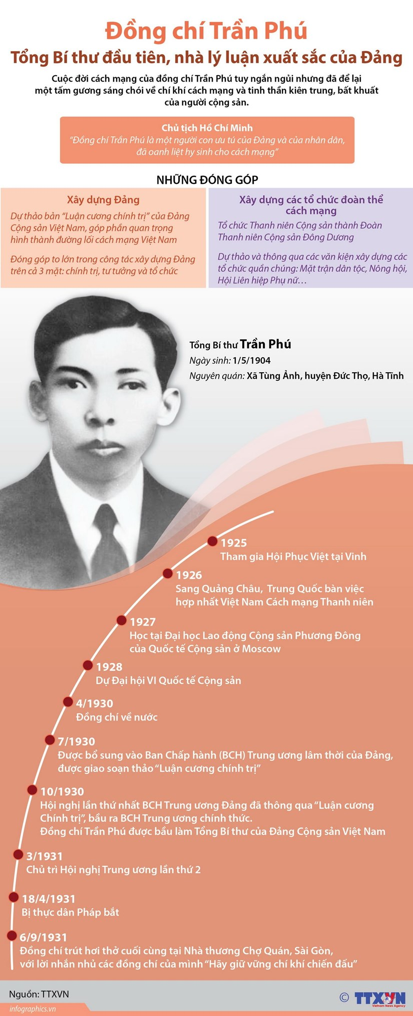 Tran Phu - Tong Bi thu dau tien, nha ly luan xuat sac cua Dang hinh anh 1