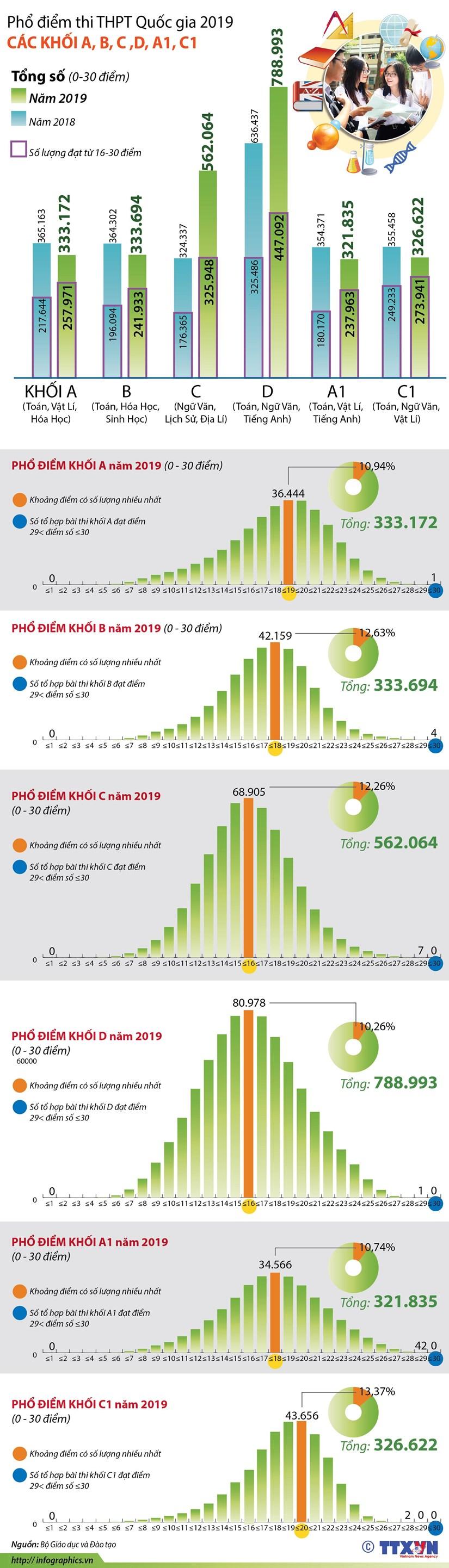 [Infographics] Pho diem mot so khoi thi truyen thong nam 2019 hinh anh 1