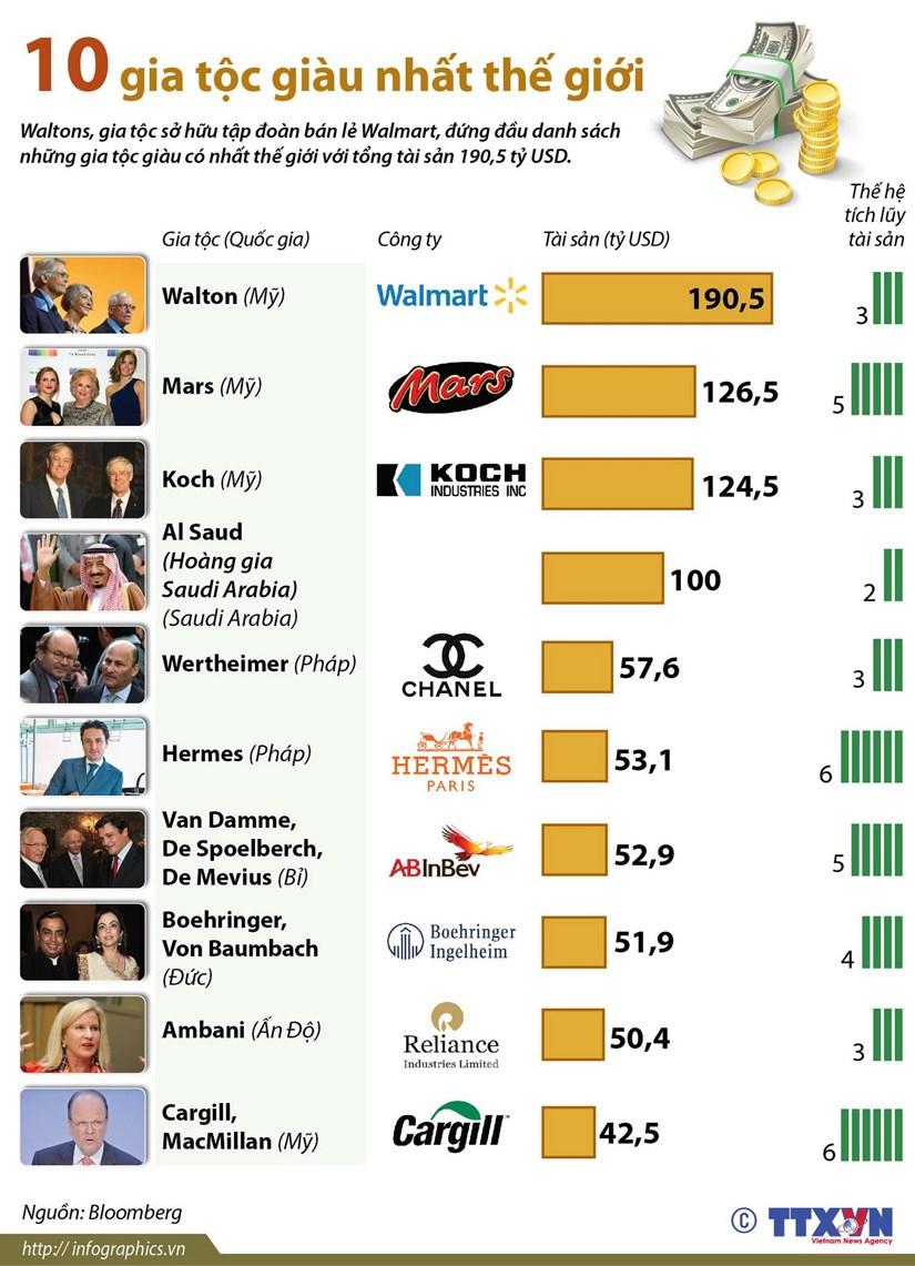 [Infographics] Diem mat 10 gia toc giau co nhat the gioi hinh anh 1