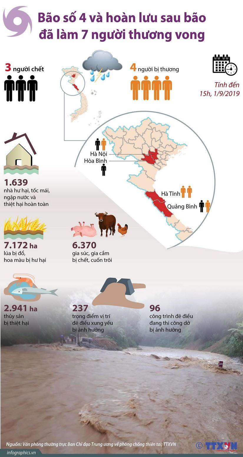 [Infographics] Thiet hai nang ne ve nguoi va tai san do bao so 4 hinh anh 1
