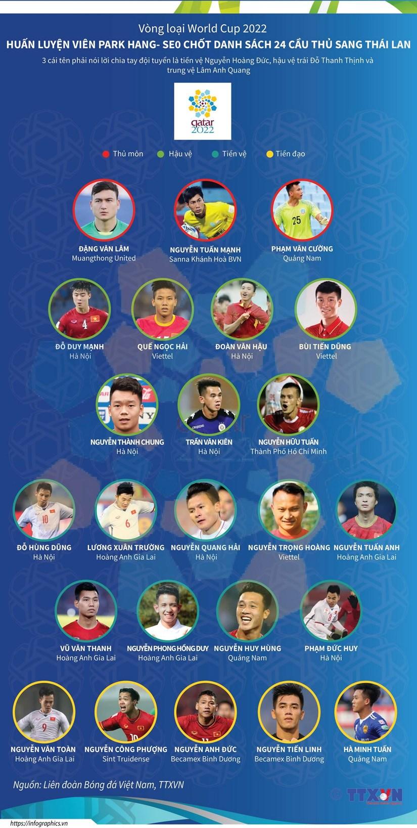 Chan dung 24 tuyen thu Viet Nam sang Thai Lan da vong loai World Cup hinh anh 1