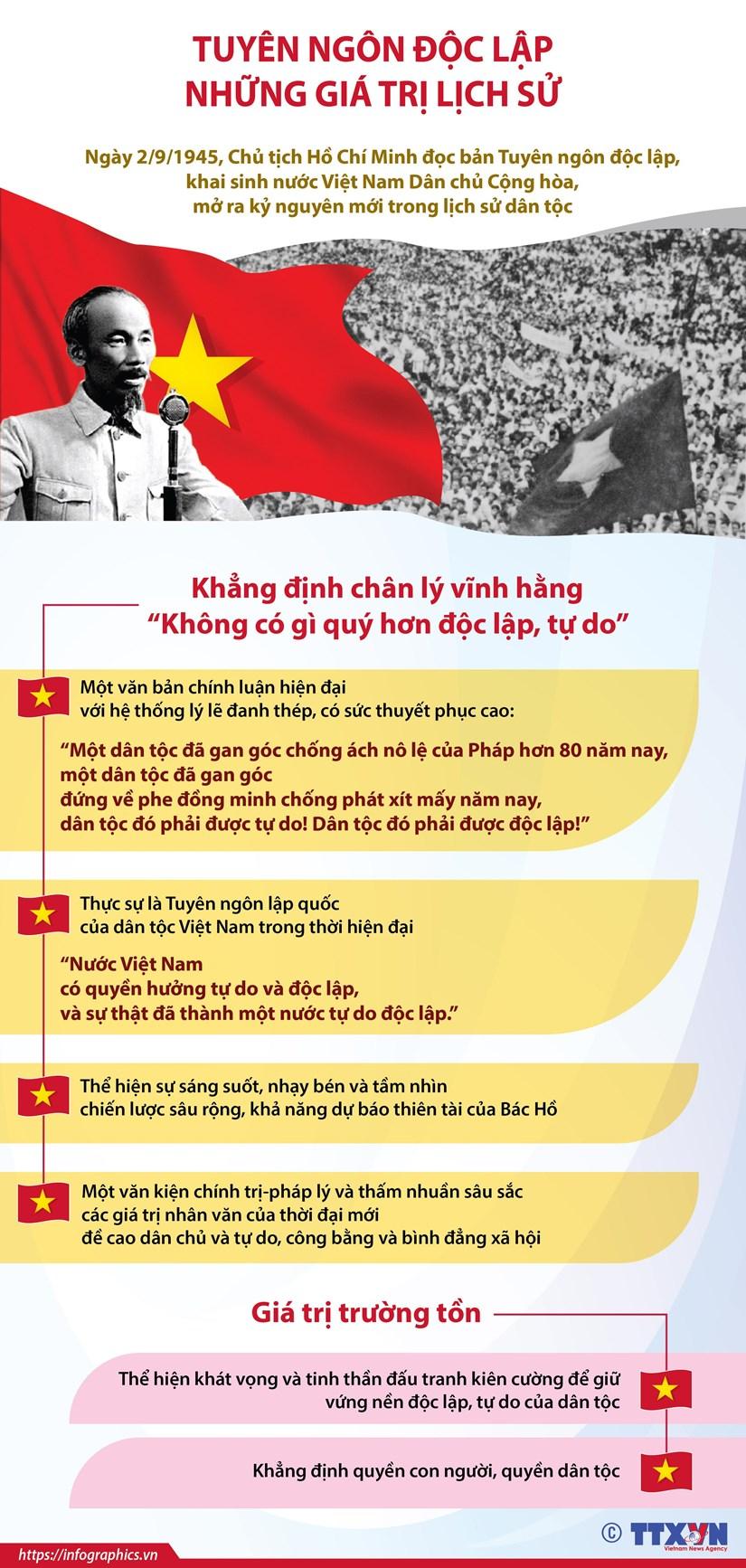 [Infographics] Tuyen ngon doc lap - Nhung gia tri lich su hinh anh 1