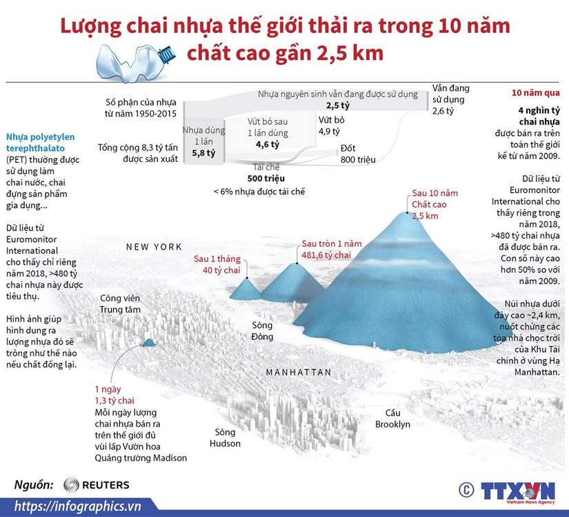 Luong chai nhua the gioi thai ra trong 10 nam chat cao gan 2,5km hinh anh 1