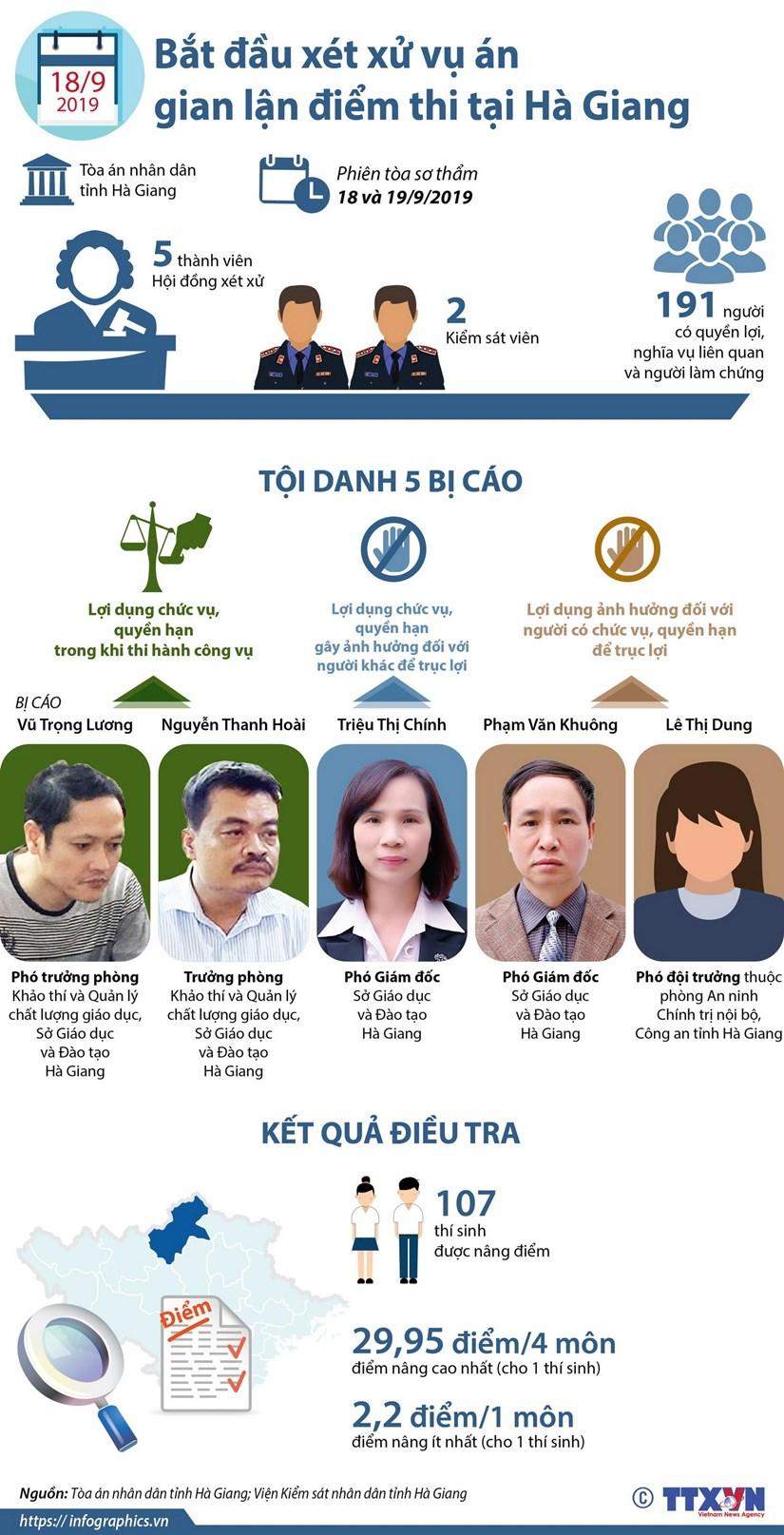 [Infographics] Hom nay, 18/9, xet xu vu gian lan diem thi tai Ha Giang hinh anh 1