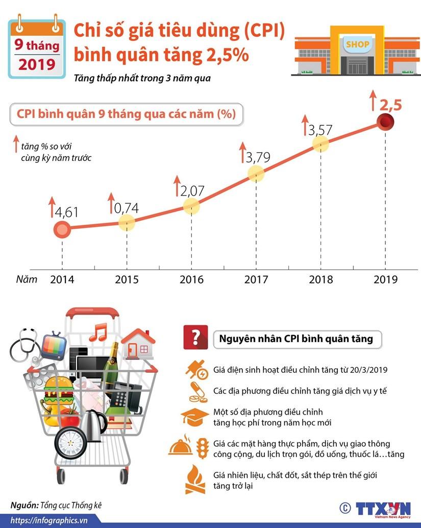 [Infographics] CPI binh quan 9 thang nam 2019 tang 2,5% hinh anh 1