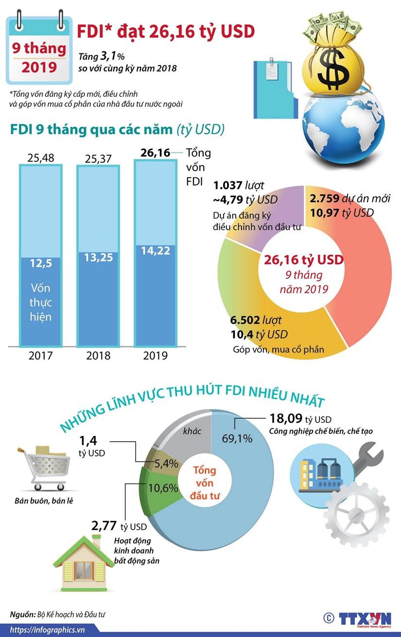 [Infographics] Thu hut FDI dat 26,16 ty USD trong 9 thang cua nam 2019 hinh anh 1