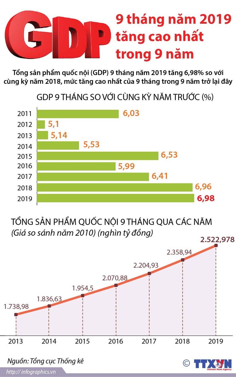 GDP chin thang nam 2019 tang cao nhat trong 9 nam hinh anh 1