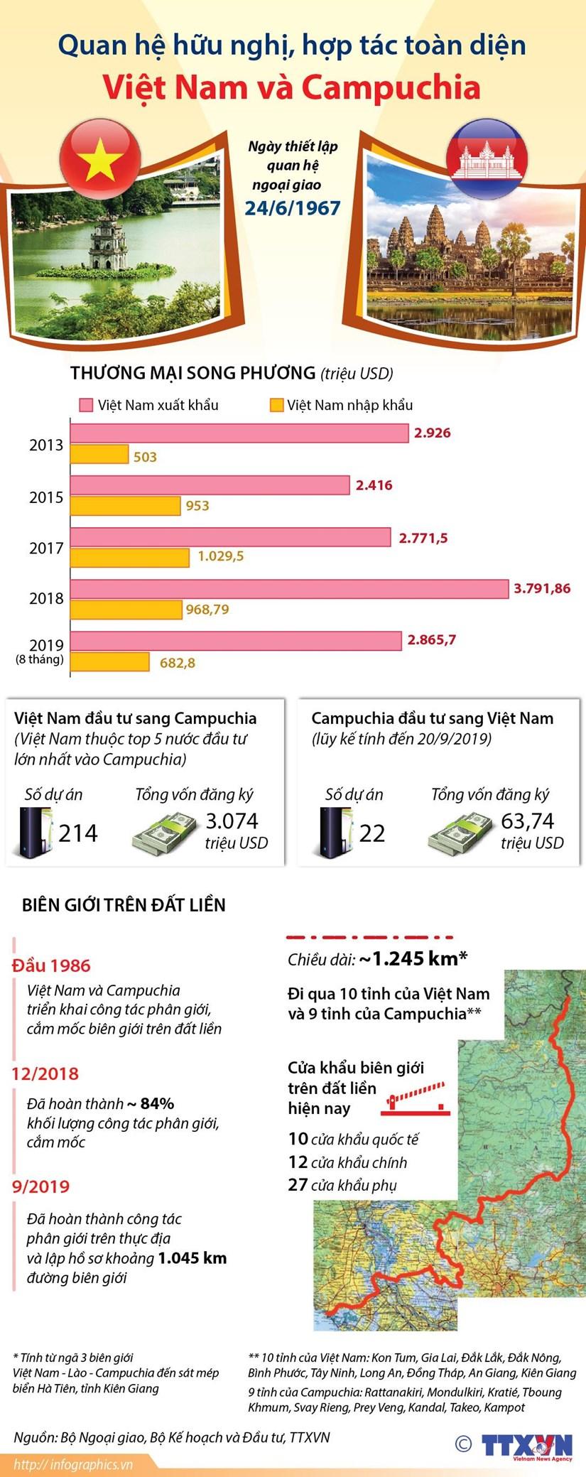 [Infographics] Quan he huu nghi, hop tac toan dien Viet Nam-Campuchia hinh anh 1