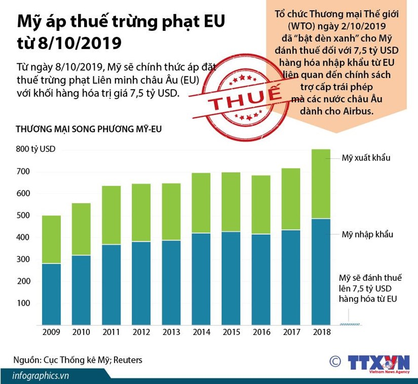 [Infographics] My ap thue trung phat EU tu ngay 8/10 hinh anh 1