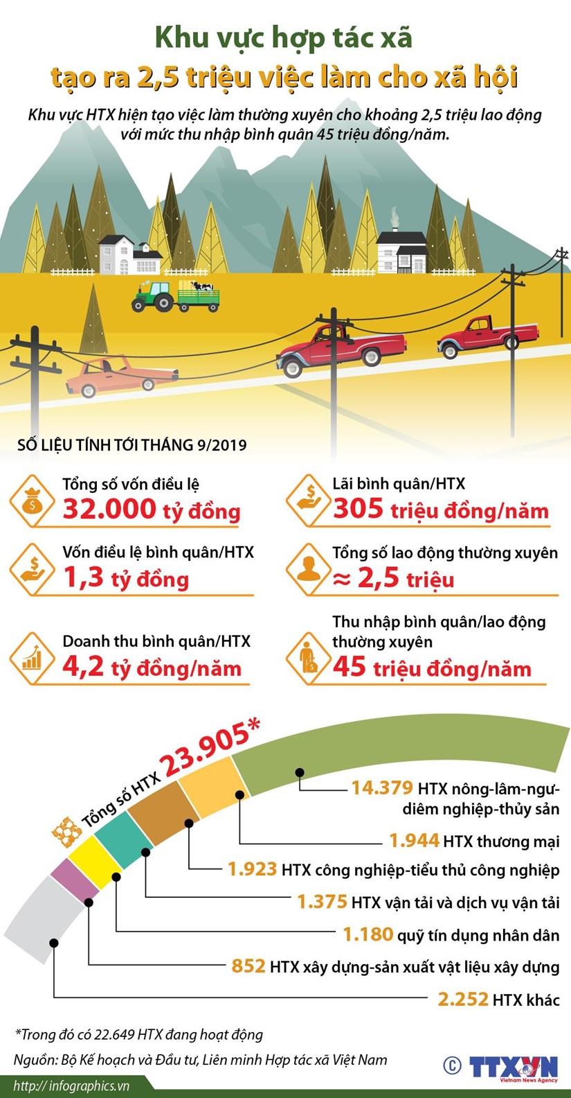 [Infographics] Khu vuc hop tac xa tao ra 2,5 trieu viec lam hinh anh 1