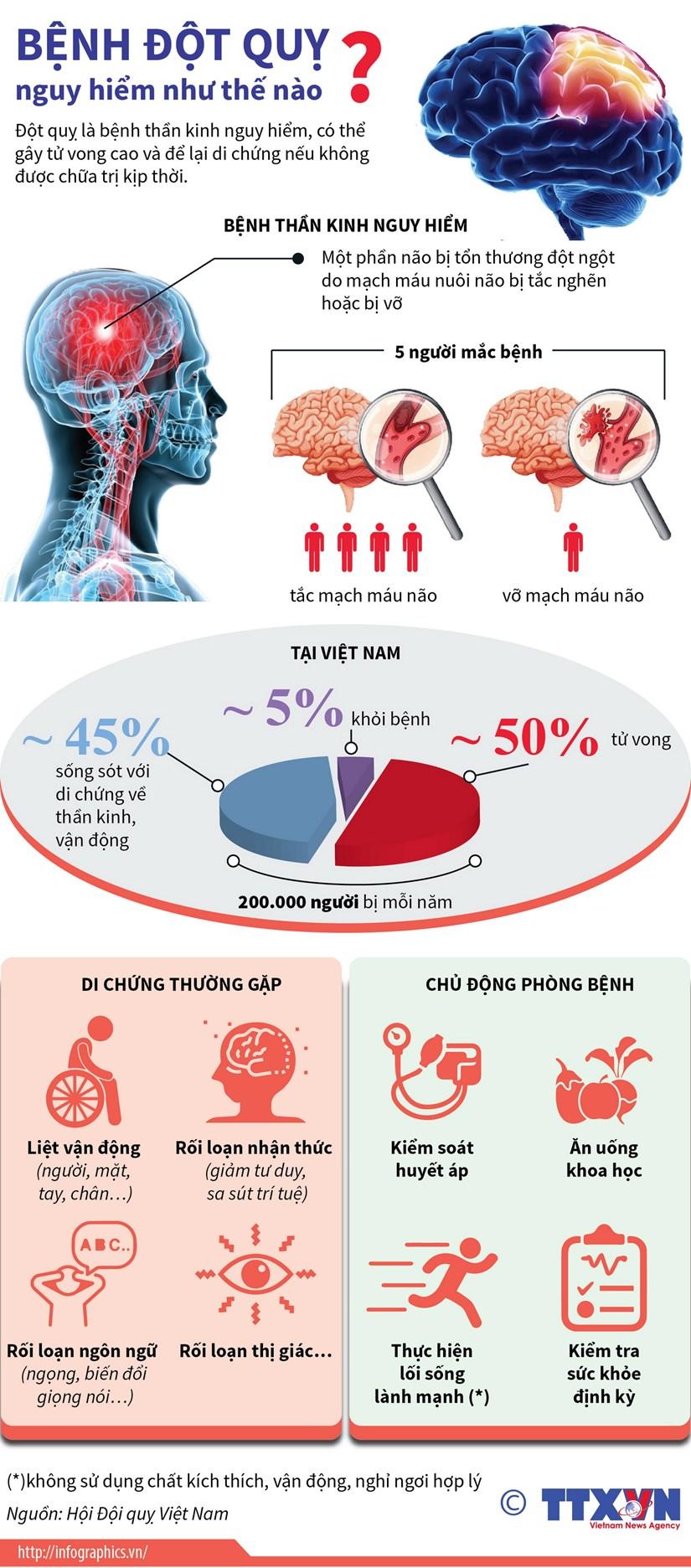 [Infographics] Benh dot quy nguy hiem nhu the nao? hinh anh 1