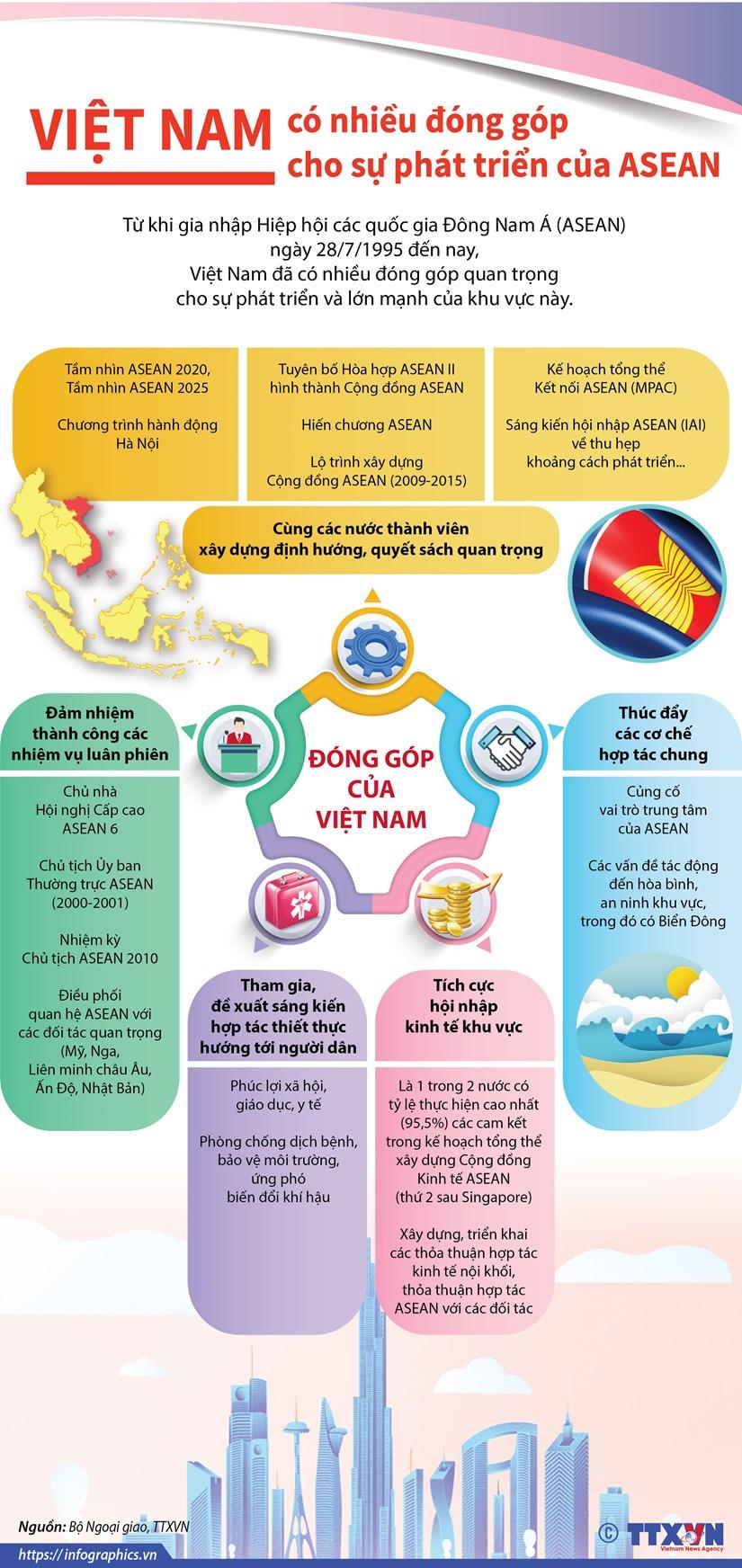 Viet Nam co nhieu dong gop cho su phat trien cua ASEAN hinh anh 1