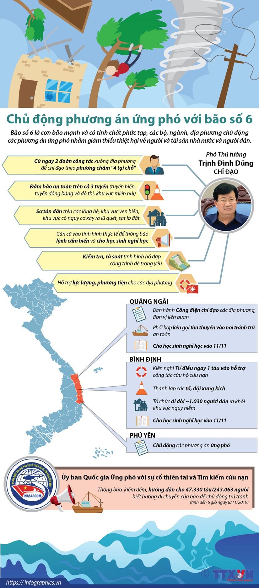 [Infographics] Chu dong phuong an ung pho voi bao so 6 hinh anh 1