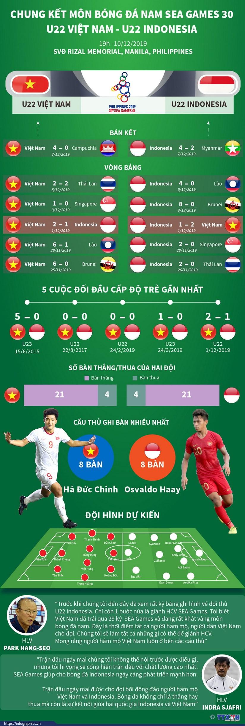 SEA Games 30: U22 Viet Nam quyet ha Indonesia, tiep noi tuyen nu hinh anh 1