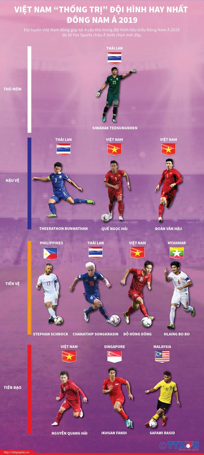 [Infographics] Diem mat doi hinh hay nhat Dong Nam A 2019 hinh anh 1