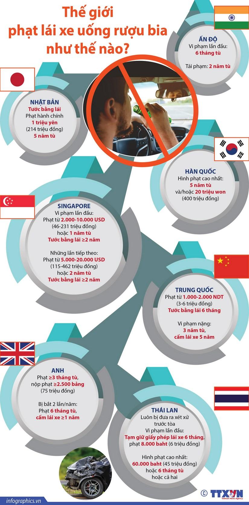[Infographics] The gioi phat lai xe uong ruou bia nhu the nao? hinh anh 1