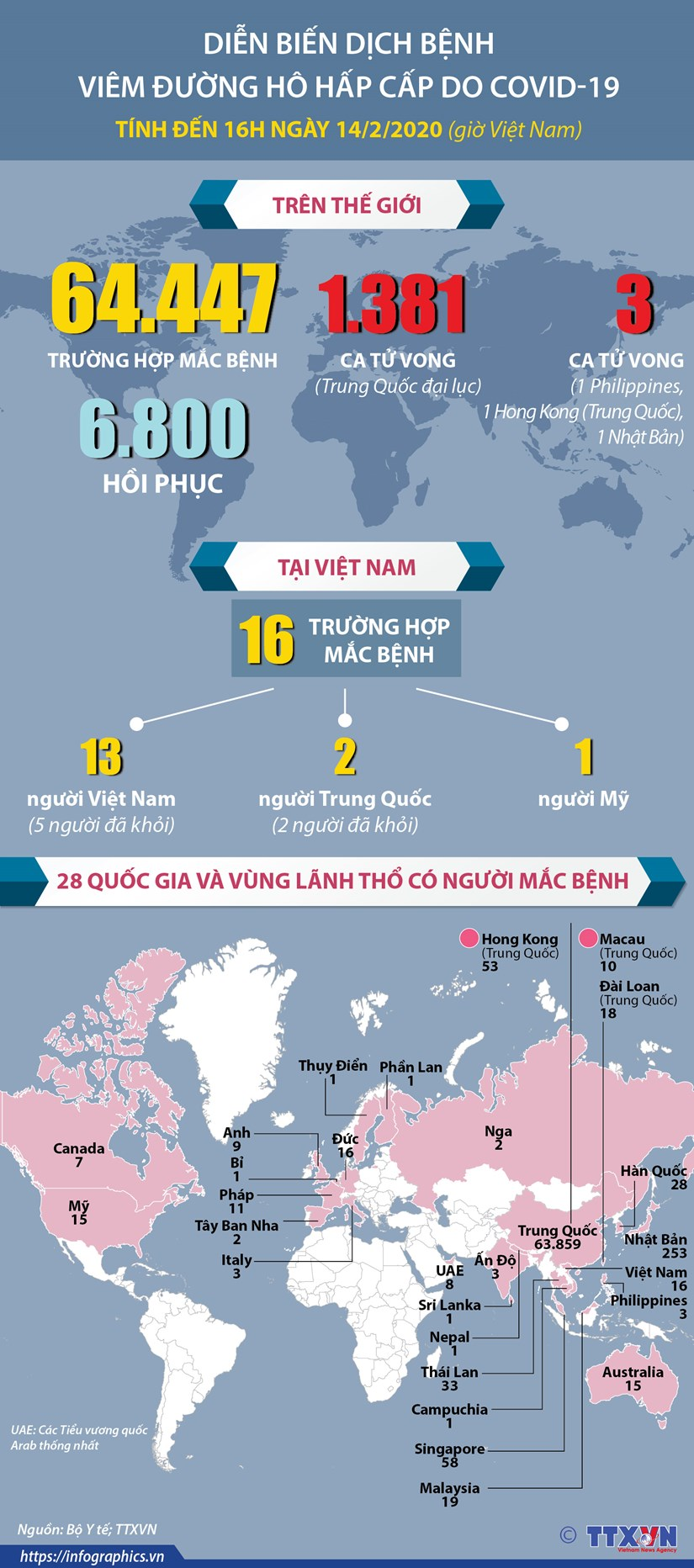 [Infographics] Dien bien dich benh COVID-19 den 16h ngay 14/2 hinh anh 1