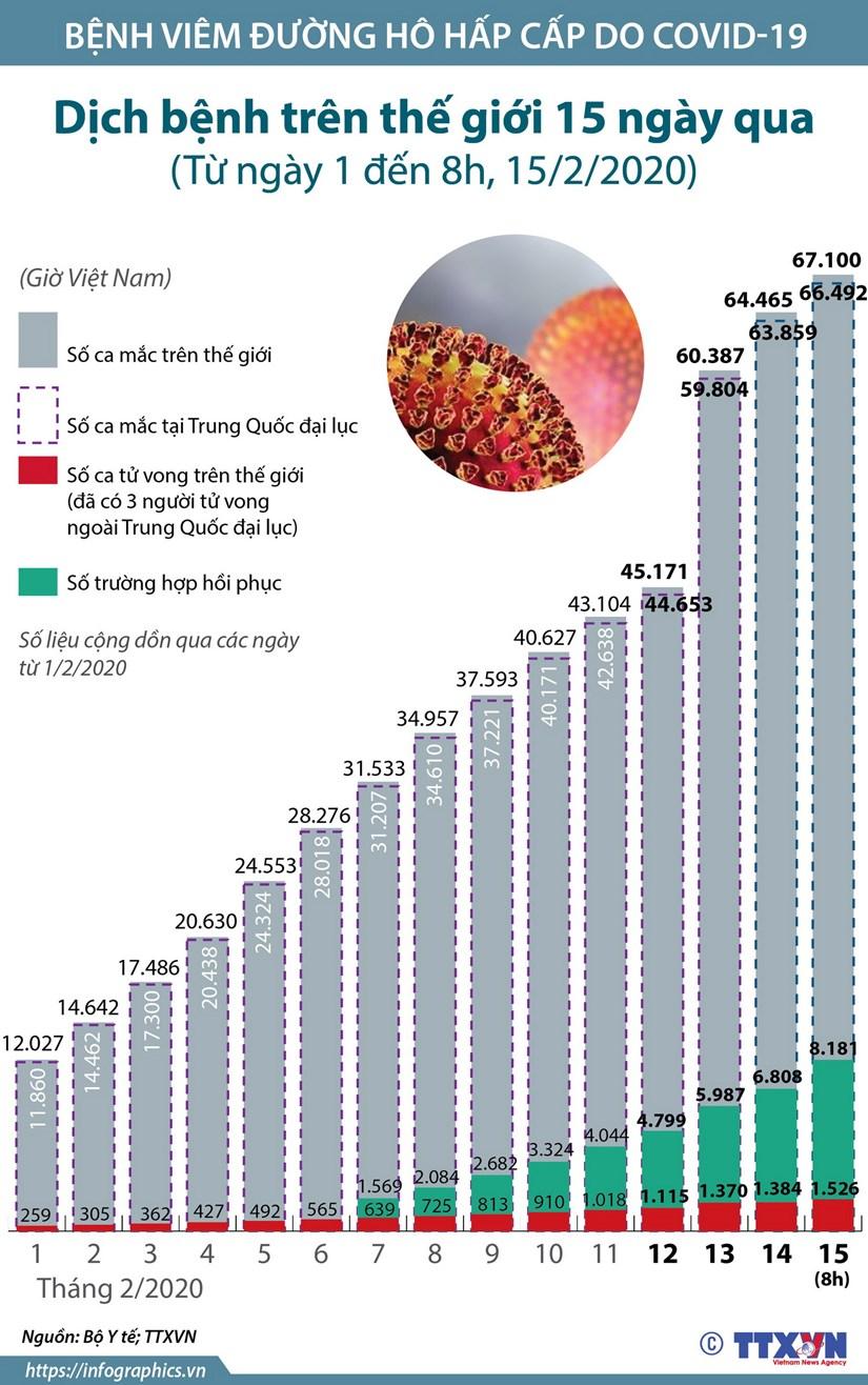[Infographics] Tinh hinh dich benh tren the gioi 15 ngay qua hinh anh 1