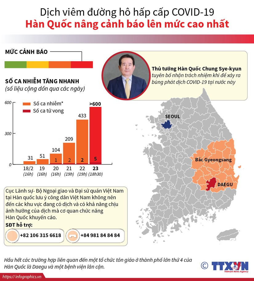 [Infographics] Dich COVID-19: Han Quoc nang canh bao len muc cao nhat hinh anh 1
