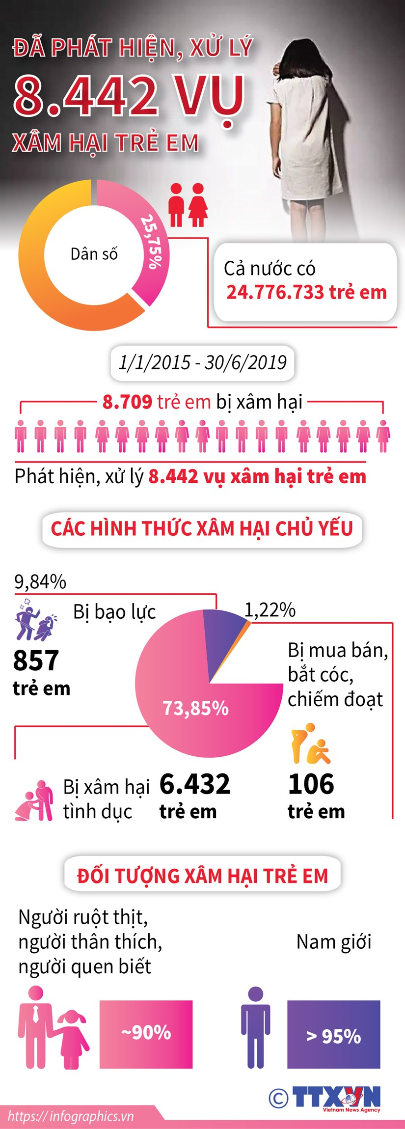 [Infographics] Da phat hien, xu ly 8.442 vu xam hai tre em hinh anh 1