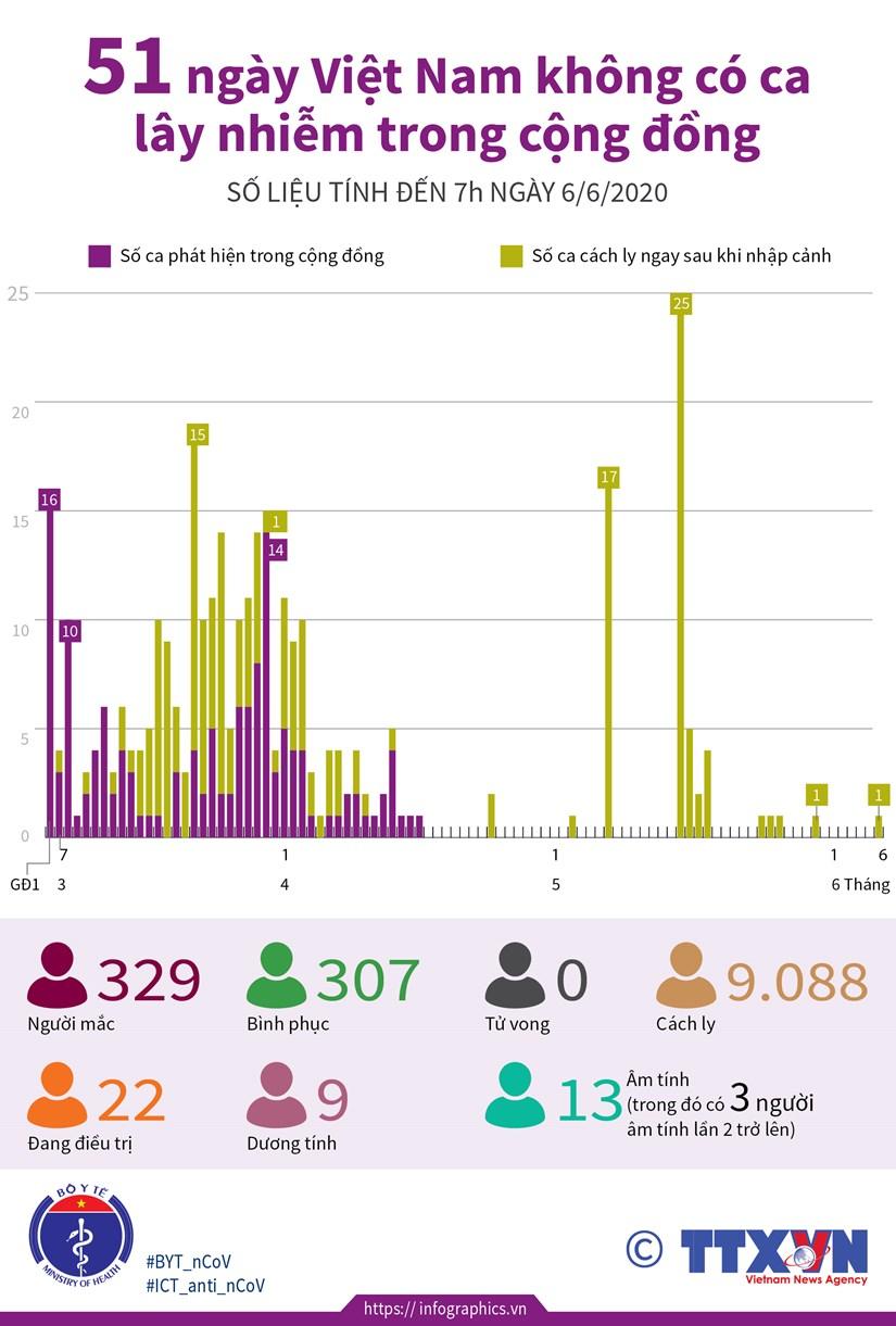 [Infographics] 51 ngay Viet Nam khong co ca lay nhiem trong cong dong hinh anh 1