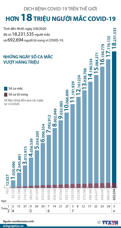 [Infographics] Hon 18 trieu nguoi tren the gioi mac COVID-19 hinh anh 1