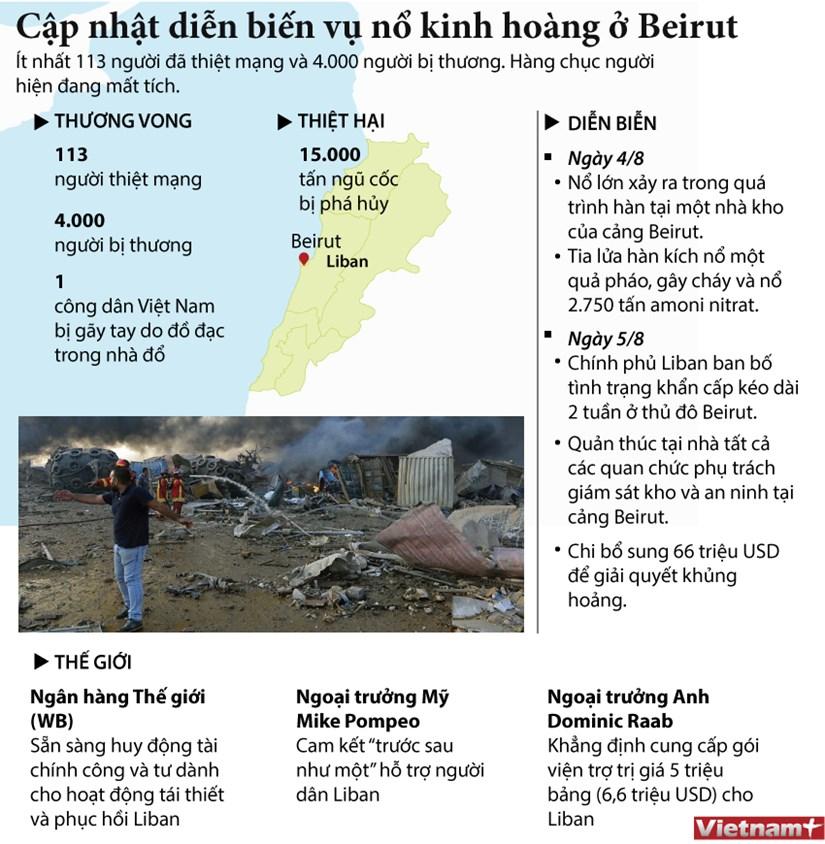 [Infographics] Cap nhat dien bien vu no kinh hoang o Beirut hinh anh 1