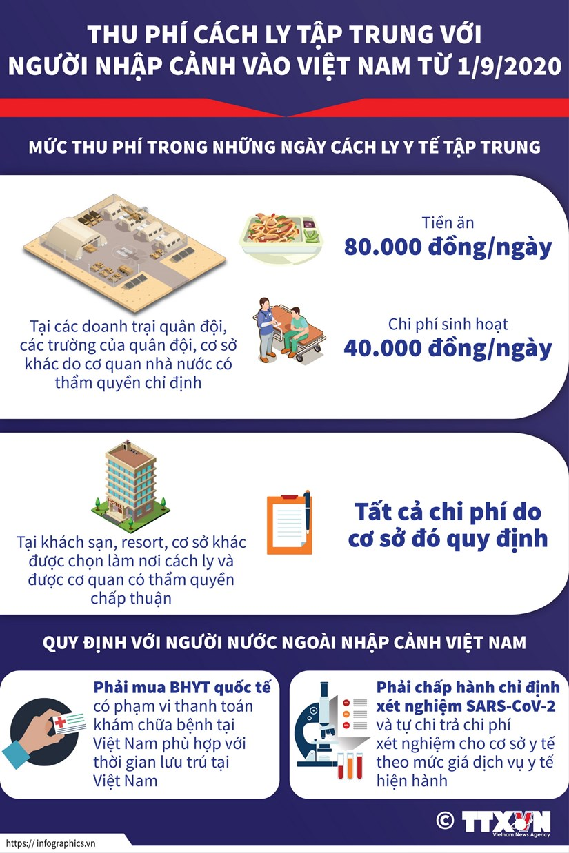 Thu phi cach ly tap trung voi nguoi nhap canh vao Viet Nam tu 1/9 hinh anh 1