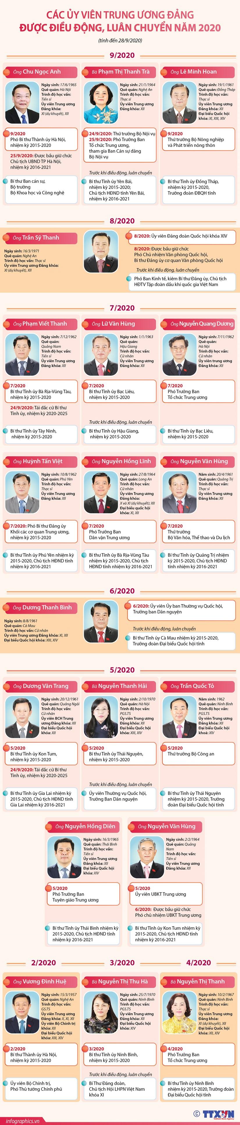Cac Uy vien Trung uong Dang duoc dieu dong, luan chuyen nam 2020 hinh anh 1