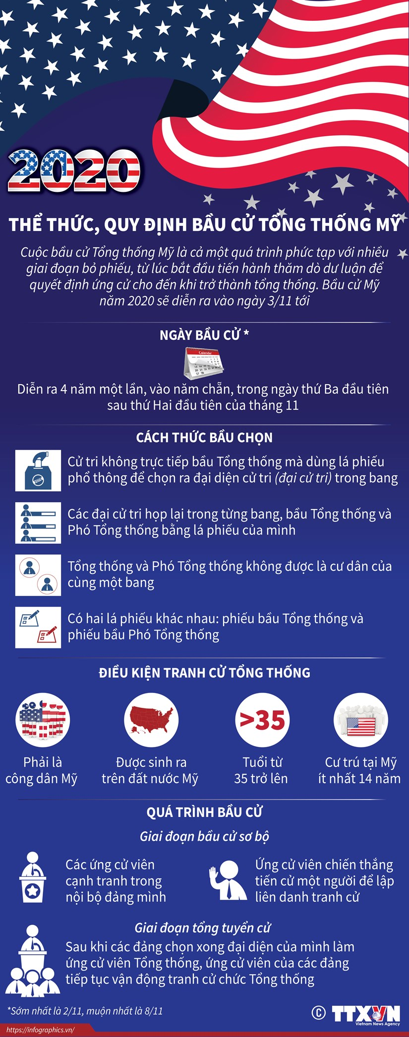 [Infographics] The thuc va quy dinh bau cu Tong thong My hinh anh 1