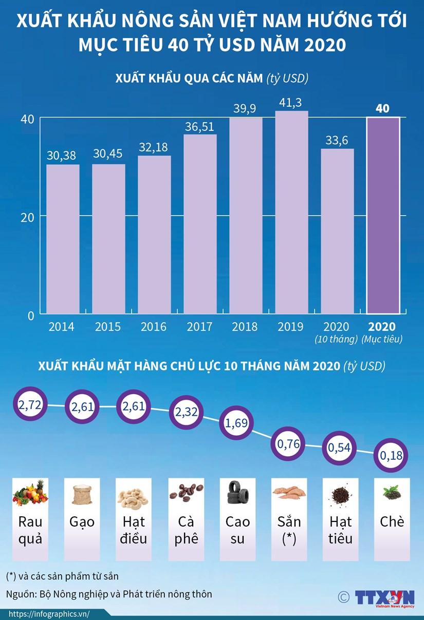 Xuat khau nong san Viet Nam huong toi muc tieu 40 ty USD nam 2020 hinh anh 1