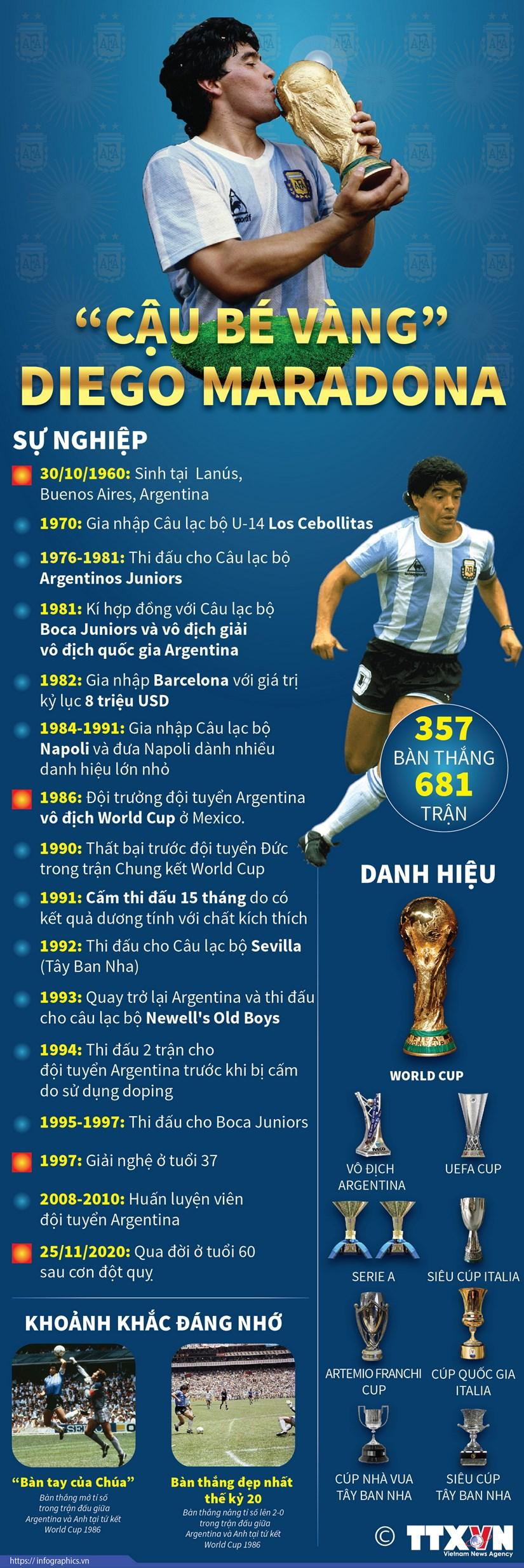 [Infographics] Nhung dau moc dang nho trong su nghiep cua Maradona hinh anh 1