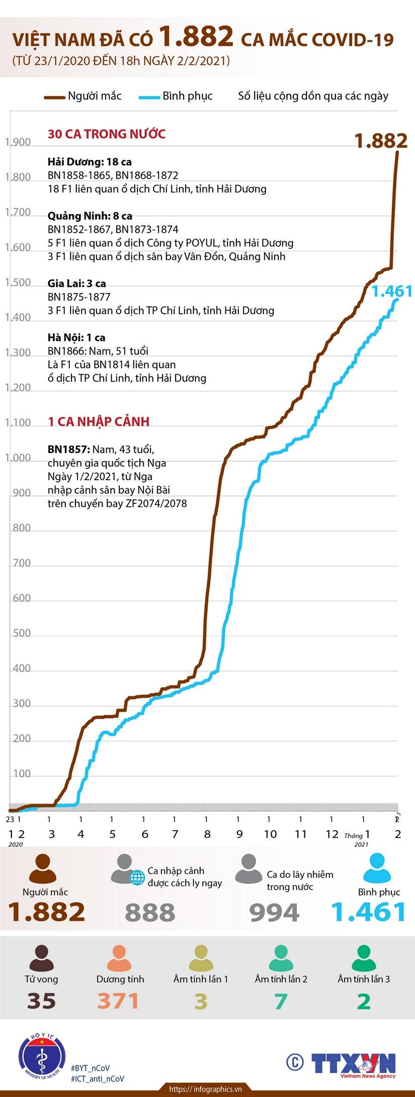[Infographics] Viet Nam da co 1.882 ca mac COVID-19 hinh anh 1