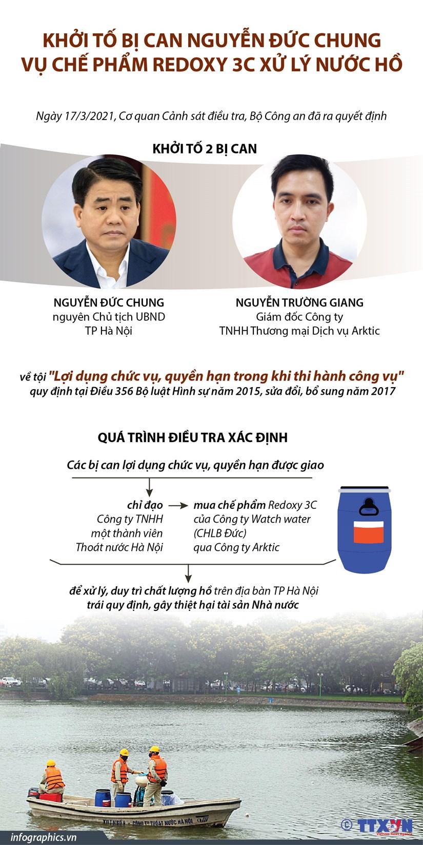 [Infographics] Khoi to bi can Nguyen Duc Chung vu che pham Redoxy 3C hinh anh 1
