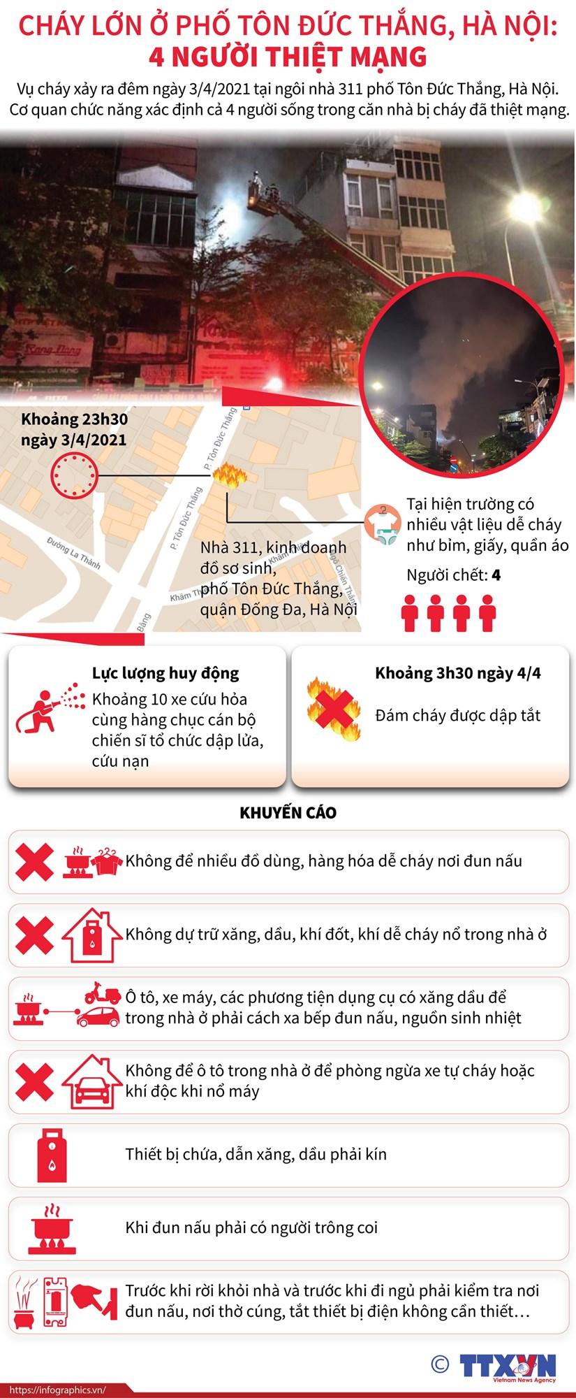 [Infographics] Vu chay lam 4 nguoi chet tren pho Ton Duc Thang hinh anh 1
