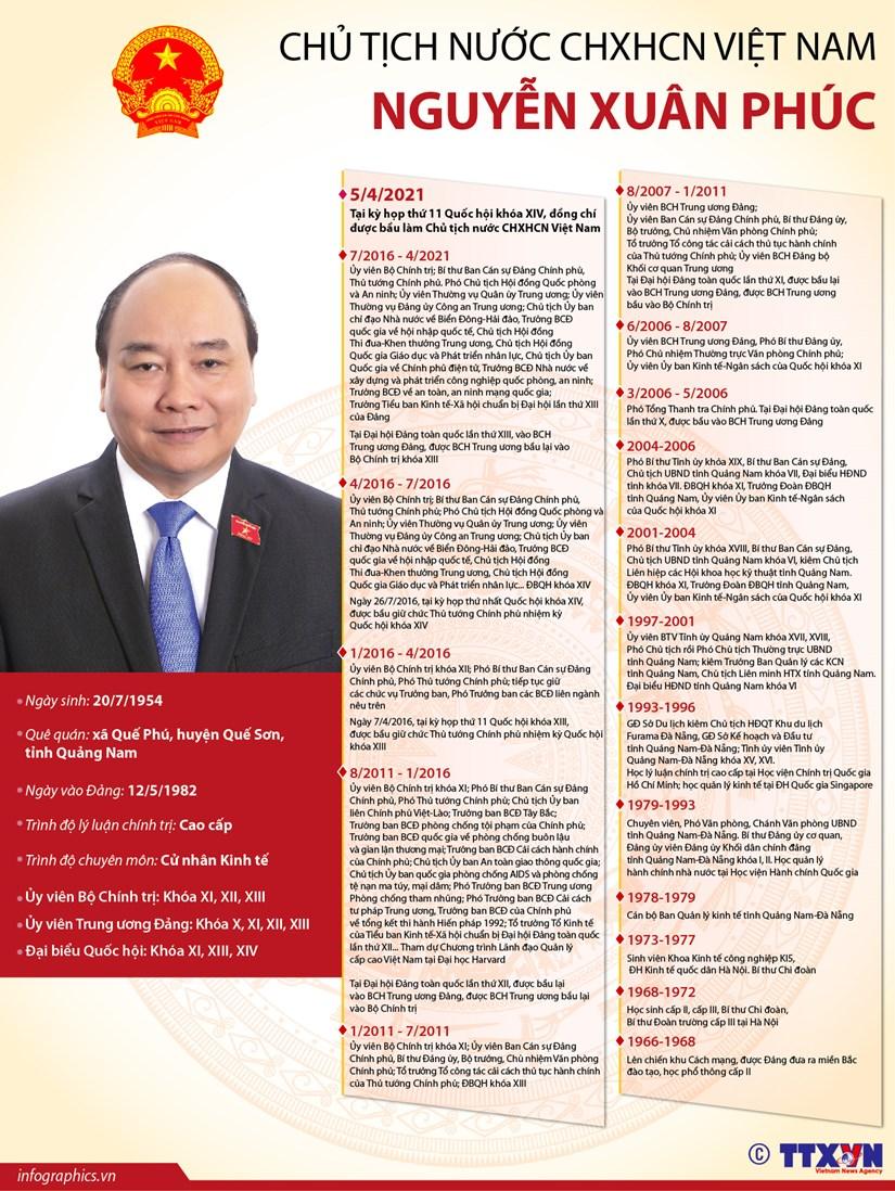 [Infographics] Chu tich nuoc CHXHCN Viet Nam Nguyen Xuan Phuc hinh anh 1