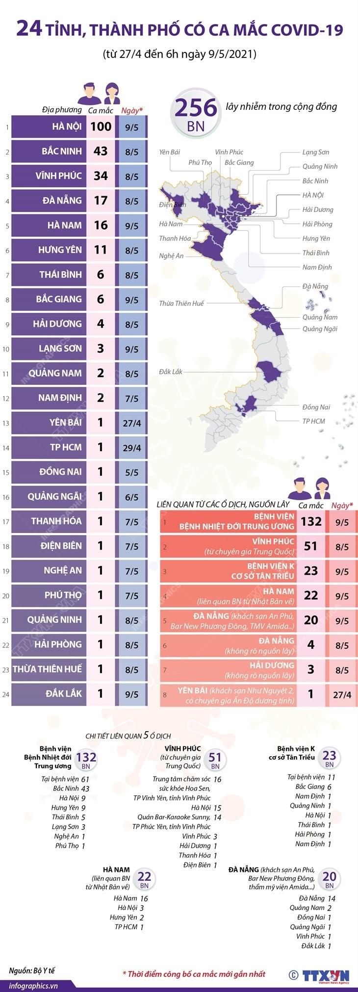 [Infographics] 24 tinh, thanh pho co ca mac COVID-19 trong cong dong hinh anh 1