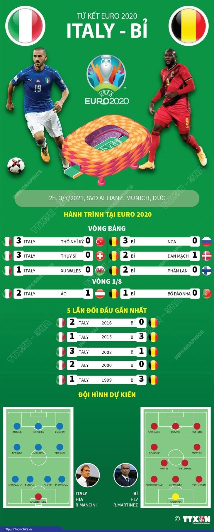 [Infographics] Tu ket EURO 2020: Tuong quan luc luong tran Italy-Bi hinh anh 1