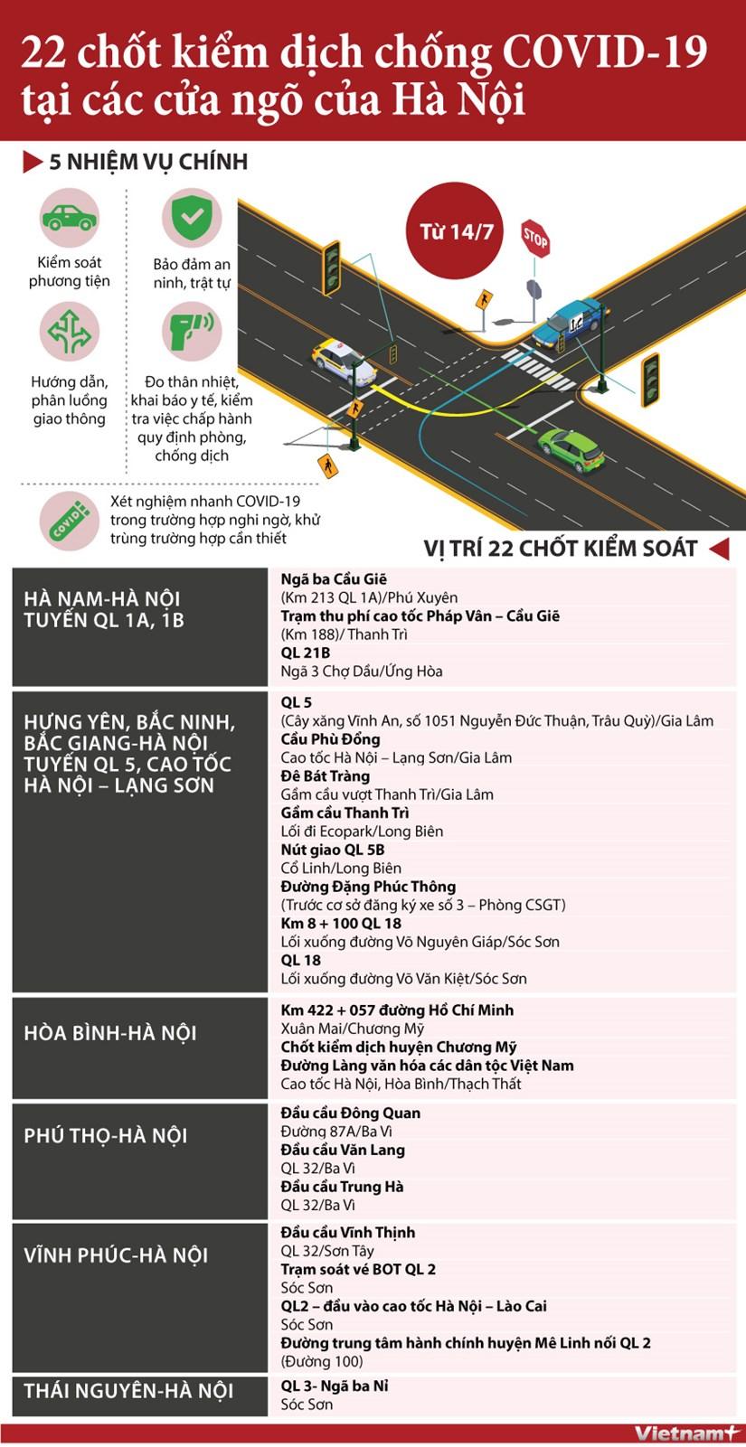 [Infographics] 22 chot kiem soat dich COVID-19 o cua ngo Ha Noi hinh anh 1