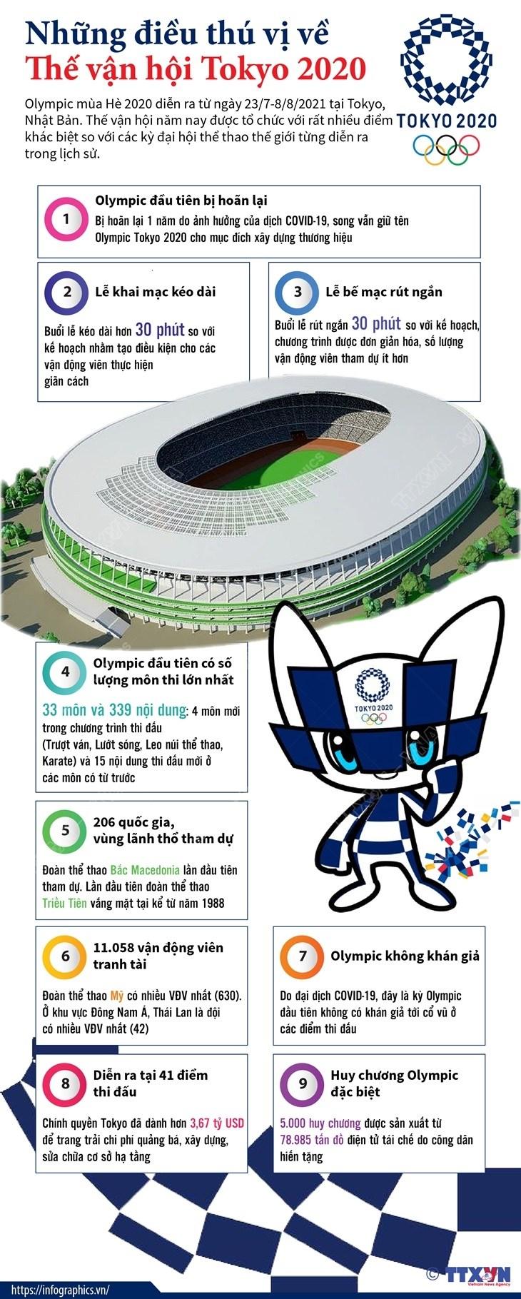 [Infographics] Nhung dieu thu vi ve The van hoi Tokyo 2020 hinh anh 1