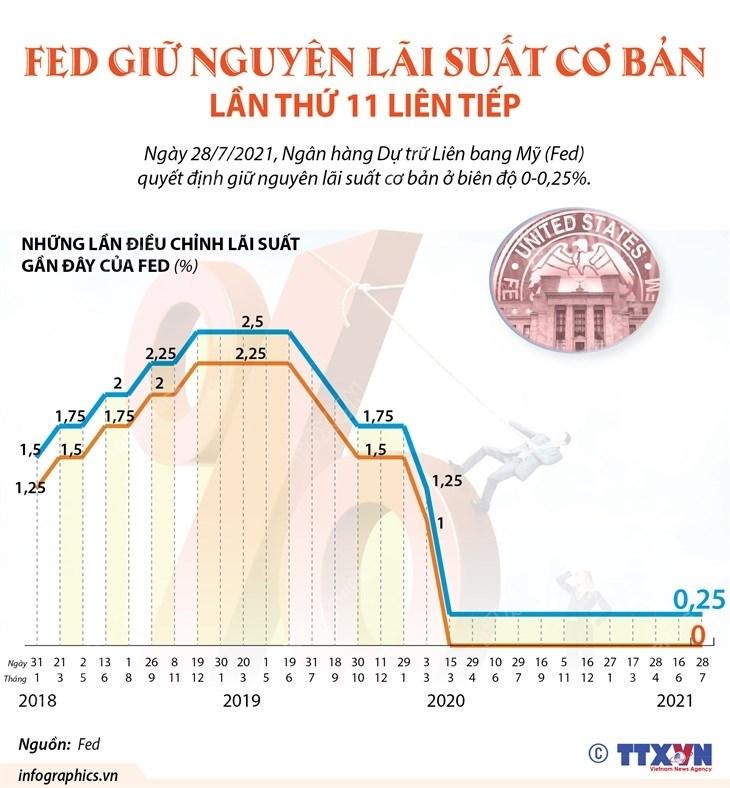 [Infographics] Fed giu nguyen lai suat co ban lan thu 11 lien tiep hinh anh 1