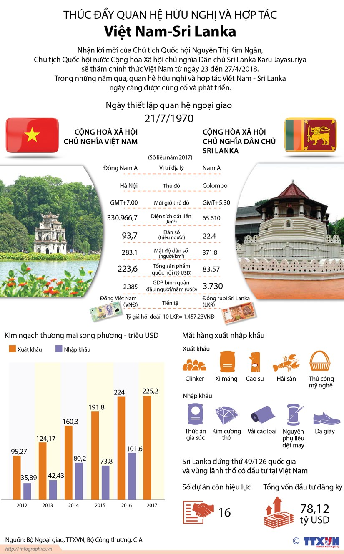 [Infographics] Thuc day quan he huu nghi va hop tac Viet Nam-Sri Lanka hinh anh 1