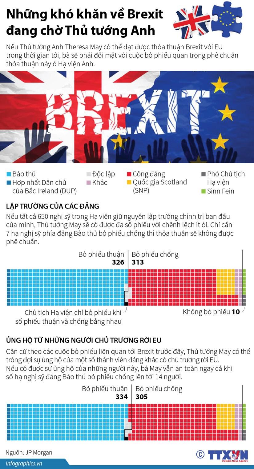 [Infographics] Nhung kho khan ve Brexit dang cho Thu tuong Anh hinh anh 1