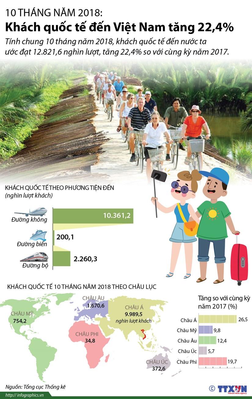 [Infographics] 10 thang qua, khach quoc te den Viet Nam tang 22,4% hinh anh 1