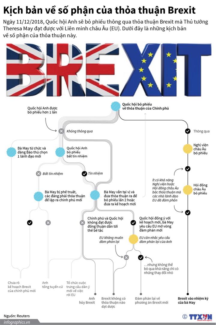 [Infographics] Kich ban ve so phan cua thoa thuan Brexit hinh anh 1