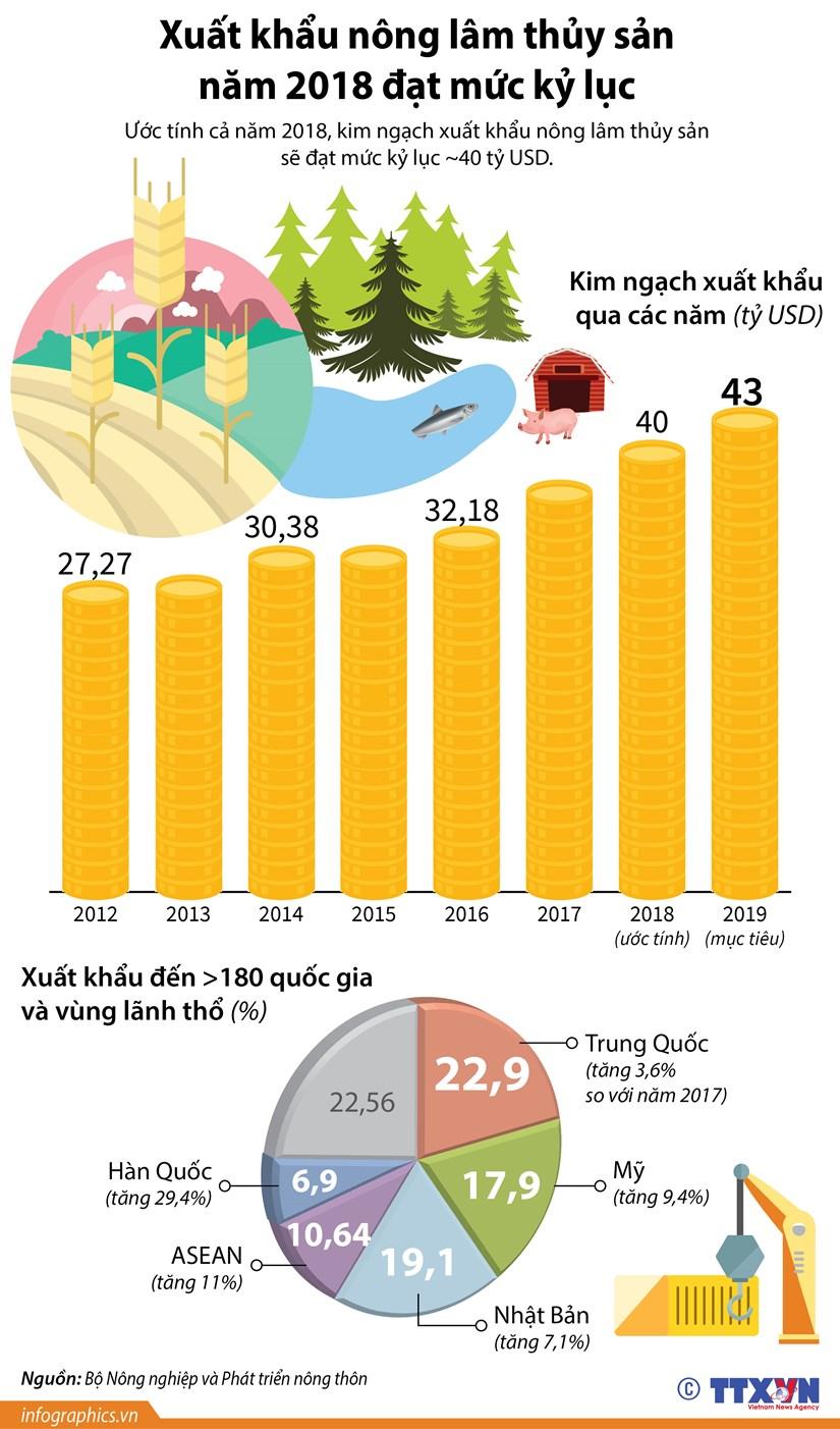 [Infographics] Xuat khau nong lam thuy san nam 2018 dat muc ky luc hinh anh 1
