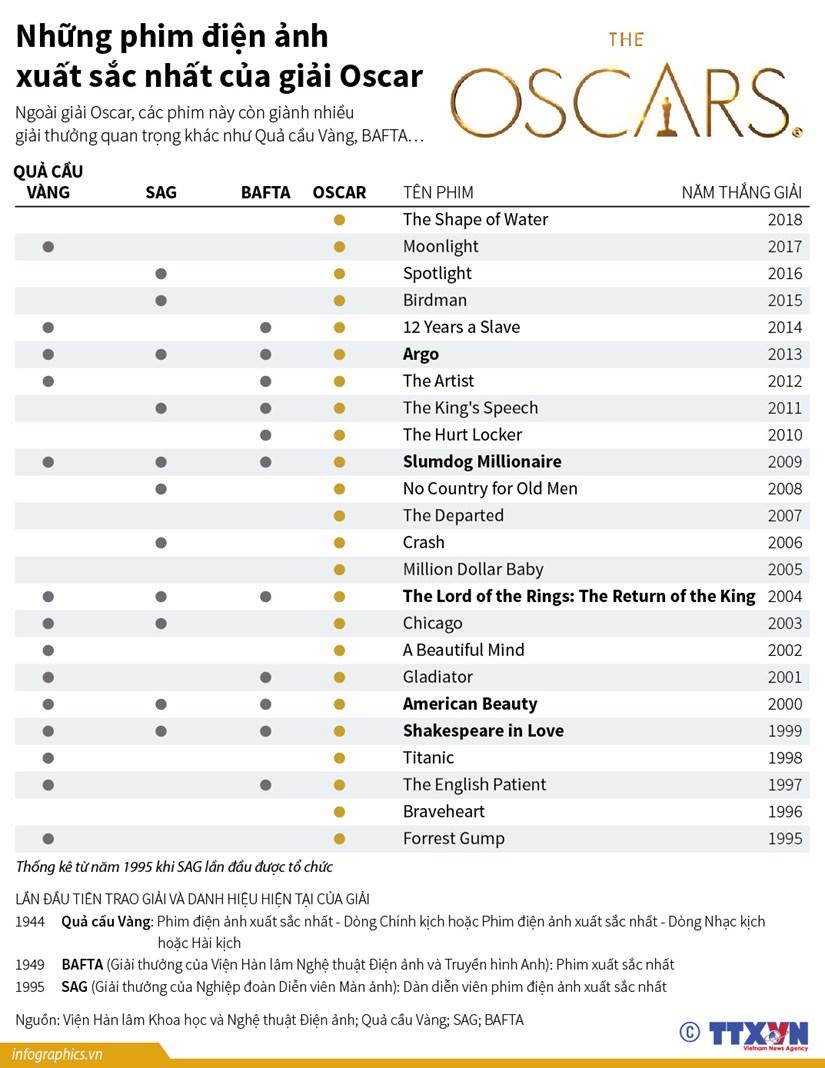 [Infographics] Nhung phim dien anh xuat sac nhat cua giai Oscar hinh anh 1