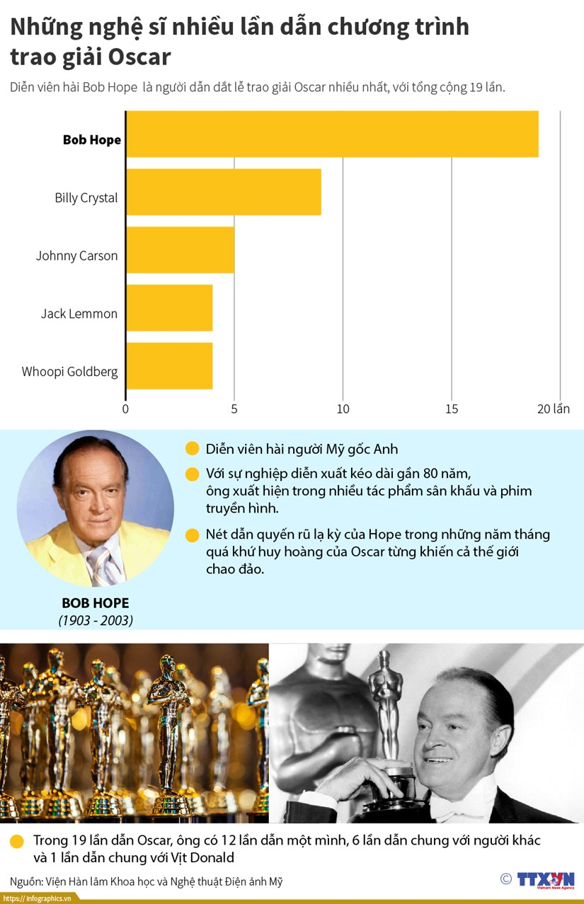 Dien vien hai Bob Hope 19 lan dan chuong trinh le trao giai Oscar hinh anh 1