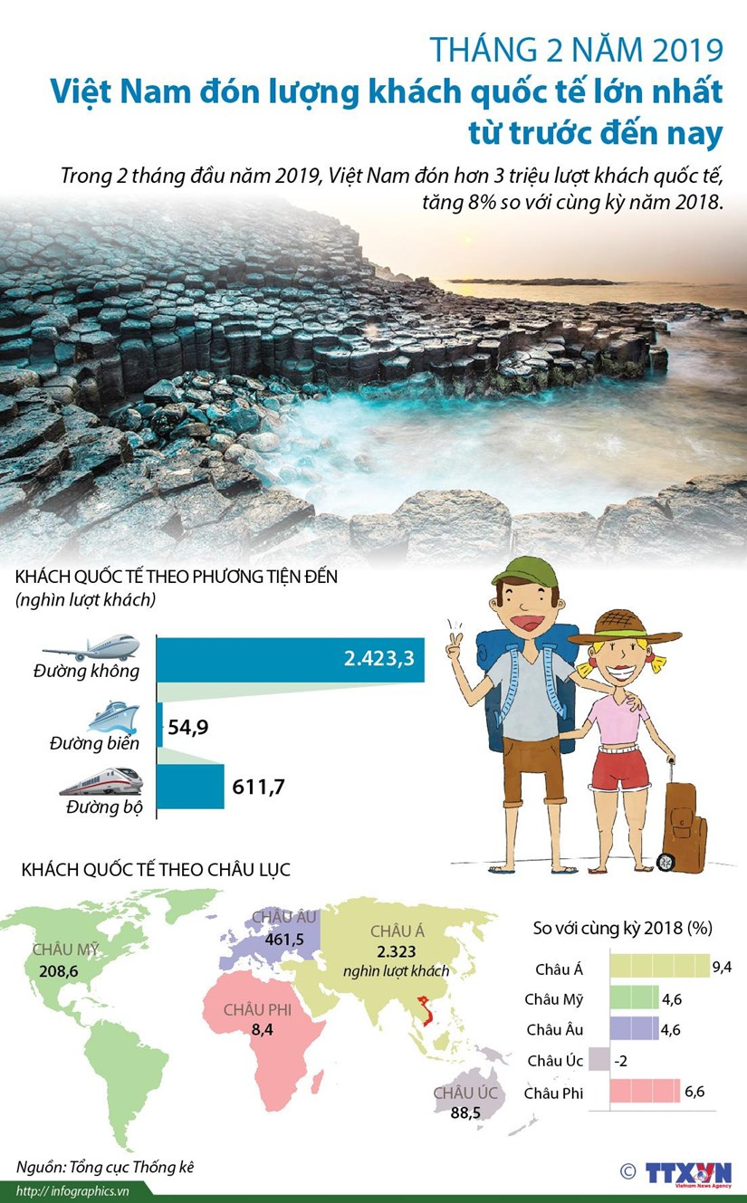 [Infographics] Luong khach quoc te toi Viet Nam dat con so ky luc hinh anh 1
