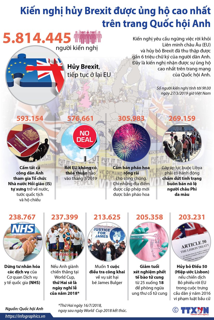 Kien nghi huy Brexit duoc ung ho cao nhat tren trang Quoc hoi Anh hinh anh 1